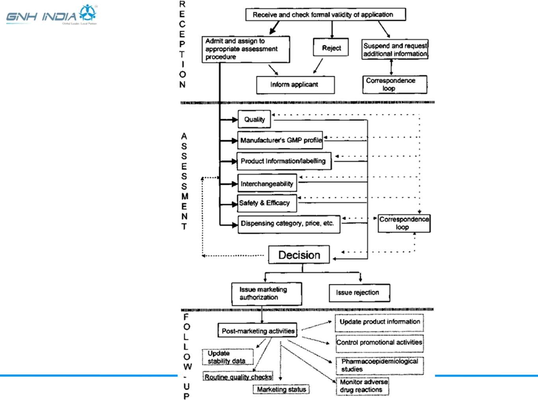 Global-Regulatory-Pathway