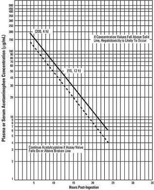 Acetylcysteine (ACETADOTE)